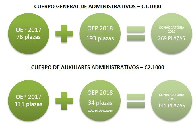 Oposiciones Administrativos C1.1000 y Auxiliares Administrativos C2.1000 de la Junta de Andalucía