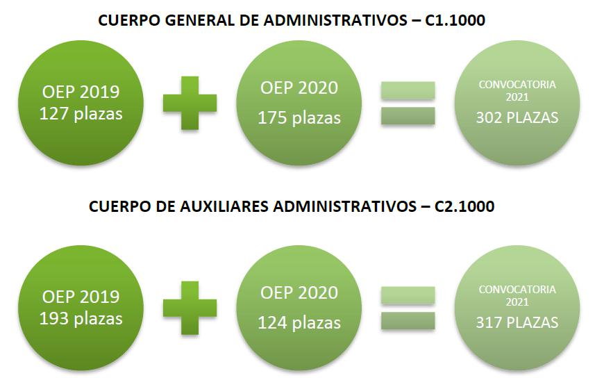oposiciones-junta-de-andalucia-administrativos-y-auxiliares